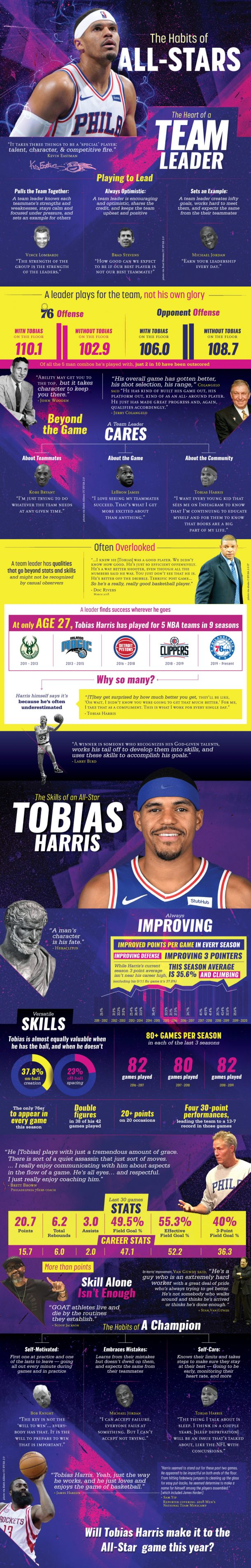 The Habits of All-Stars